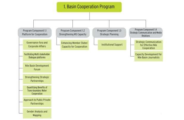 Basin Cooperation Program, Components and Projects w