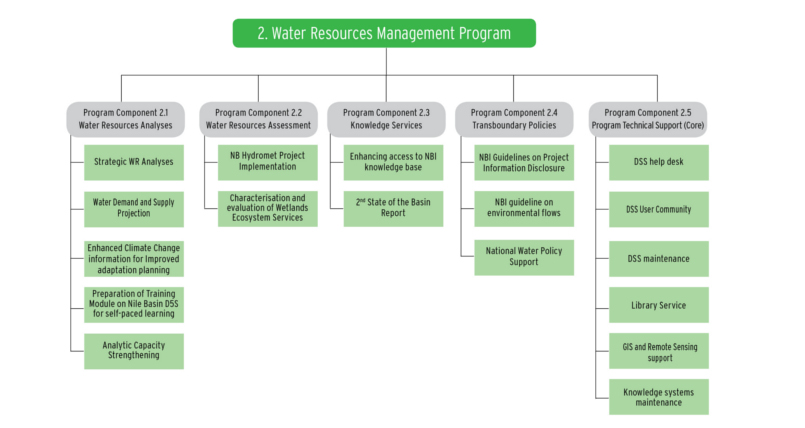Water Resources Management Program w